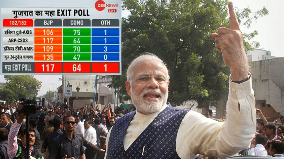 SUPER EXIT POLL: गुजरात में एक बार फिर BJP सरकार के आसार, कांग्रेस की उम्मीदों को झटका!