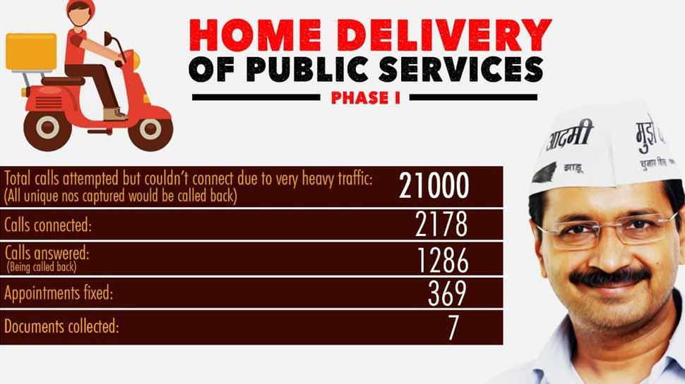 केजरीवाल की महत्वाकांक्षी डोरस्टेप डिलीवरी योजना शुरू, पहले दिन आई 21 हजार कॉल