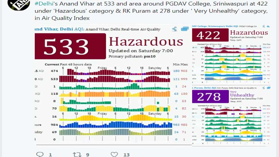 pollution level is Hazardous category in delhi ncr