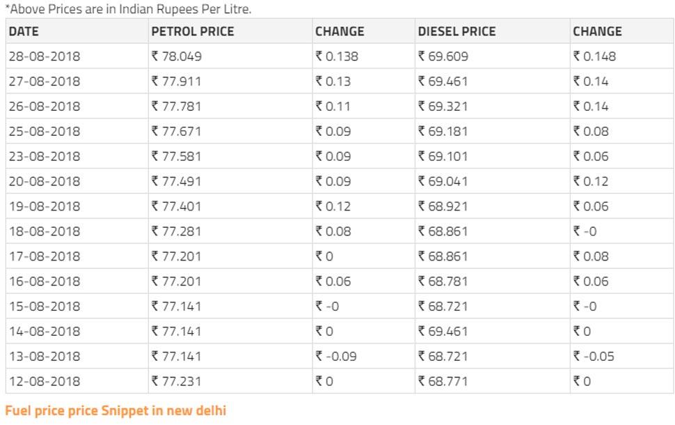 पेट्रोल-डीजल, Petrol-Diesel, Petrol price hike, Petrol price list New Delhi