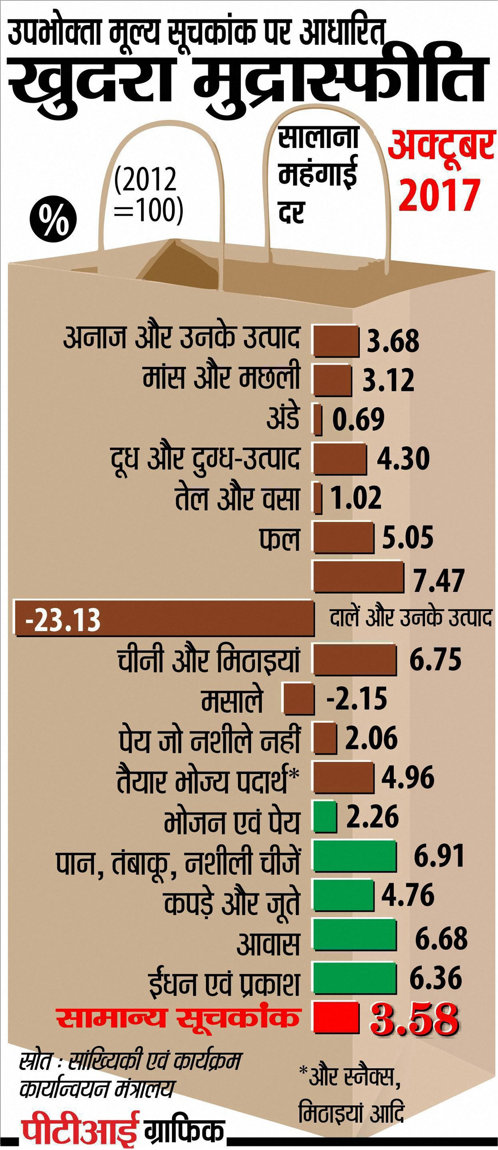 Inflation Rate, India Inflation, महंगाई, भारत