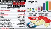 गुजरात चुनाव के लिए प्रचार खत्म, अंतिम चरण में 851 उम्मीदवारों की किस्मत का होगा फैसला