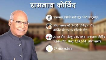 रामनाथ कोविंद ने मीरा को 3 लाख से अधिक वोटों से हराया, जानें किस राज्य में मिले कितने वोट