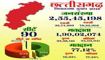 एक नजर में देखें छत्तीसगढ़ विधानसभा 2003, 2008 और 2013 के चुनाव परिणाम