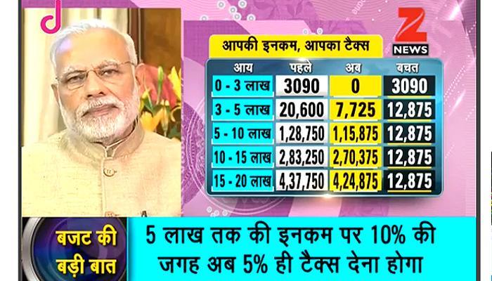 प्रधानमंत्री मोदी ने बजट की तारीफ करते हुए बताया इसे FUTURE बजट