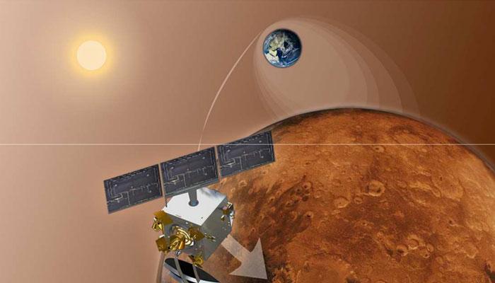 मंगलयान ने मंगल की कक्षा में पूरे किए 1000 दिन