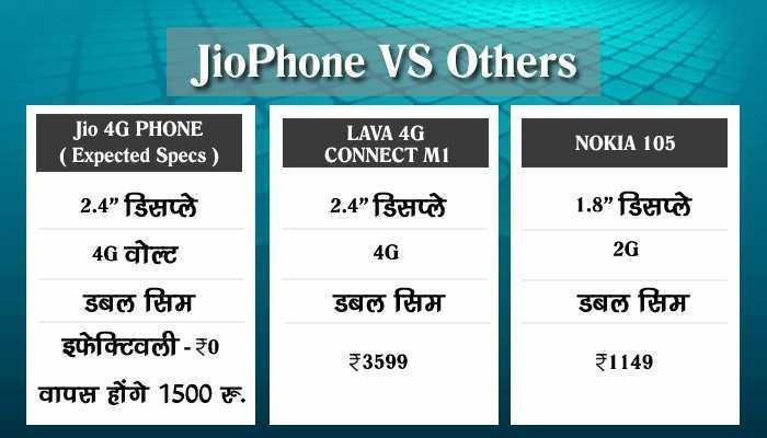 रिलायंस Jio के फीचर फोन के मुकाबले अन्य मोबाइल कंपनियां