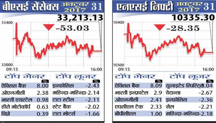 शेयर बाजारों में गिरावट, सेंसेक्स 53 अंक नीचे, निफ्टी 10000 के पार