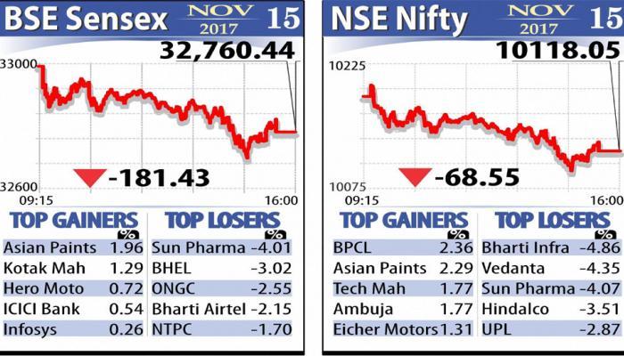 शेयर बाजारों में गिरावट, सेंसेक्स 181 अंक नीचे, निफ्टी 10118 पर बंद