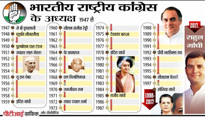 132 साल पुरानी कांग्रेस में अब तक बने 18 अध्यक्ष, 14 कार्यकाल नेहरू-गांधी परिवार के नाम