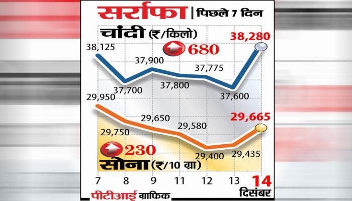दिल्ली बाजार में सोना 230 रुपये चमका, चांदी भी 38000 के पार