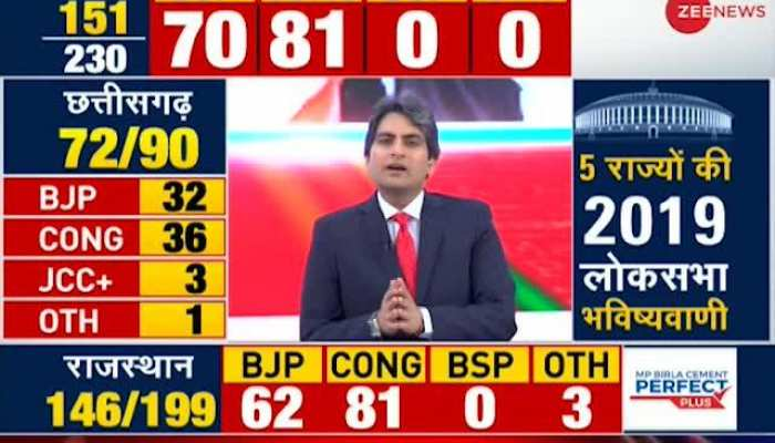 Assembly Election Results 2018